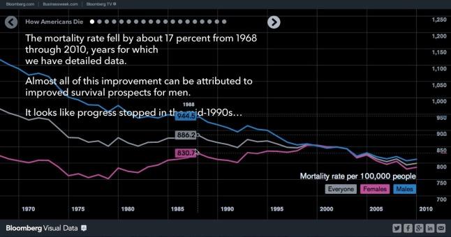 How Americans Die chart 1